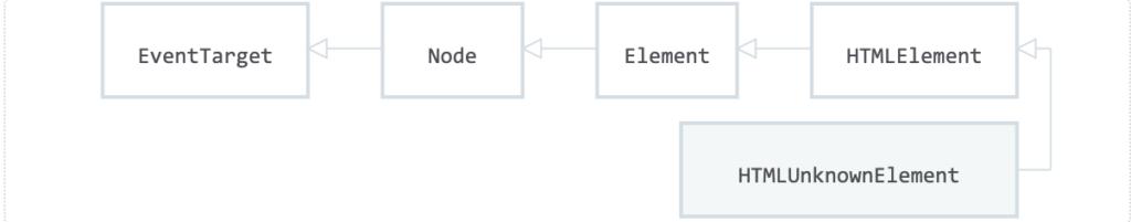 HTMLUnknownElement